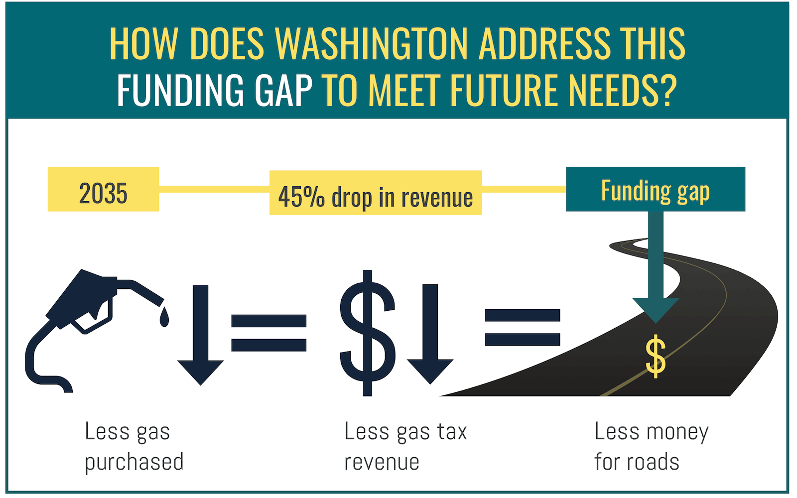 How does washington address this funding gap to meet future needs?
