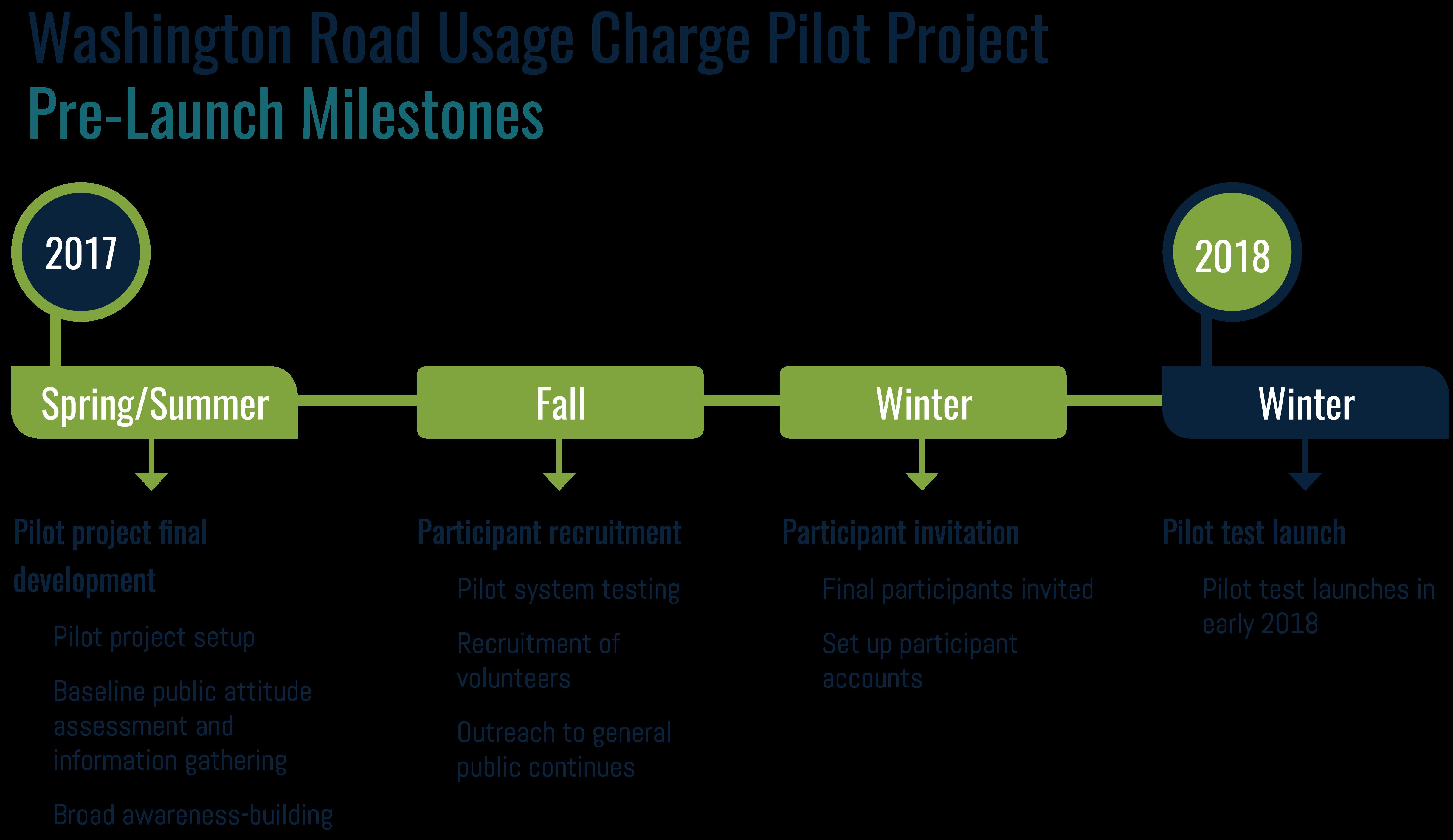 Pilot Project Schedule - Recruitment; Selection; Launch