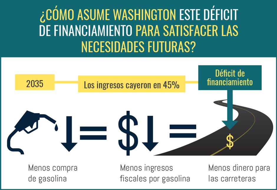 ¿Cómo aborda Washington esta brecha de financiación para satisfacer las necesidades futuras?