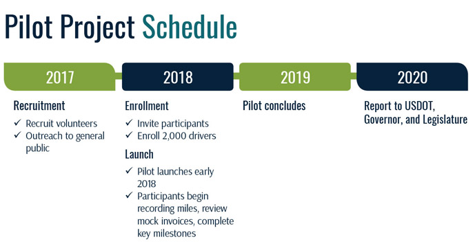 Pilot Project Schedule - Recruitment; Selection; Launch