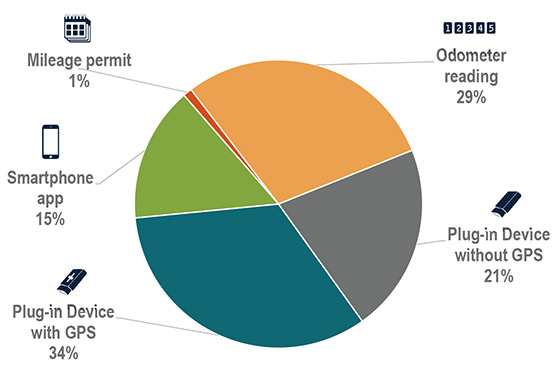 Milage permit, 1%; Smartphone app, 15%; Plug-in Device with GPS, 34%; Plug-in device without GPS, 21%; Odometer reading, 29%