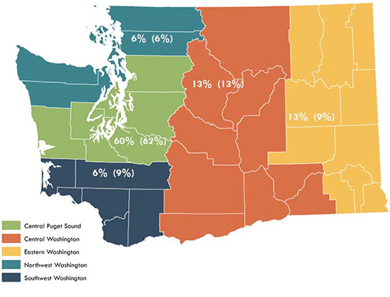 Central Puget Sound, 60%; Central Washington, 13%; Eastern Washington, 13%; Northwest Washington, 6%; Southwest Washington, 6%