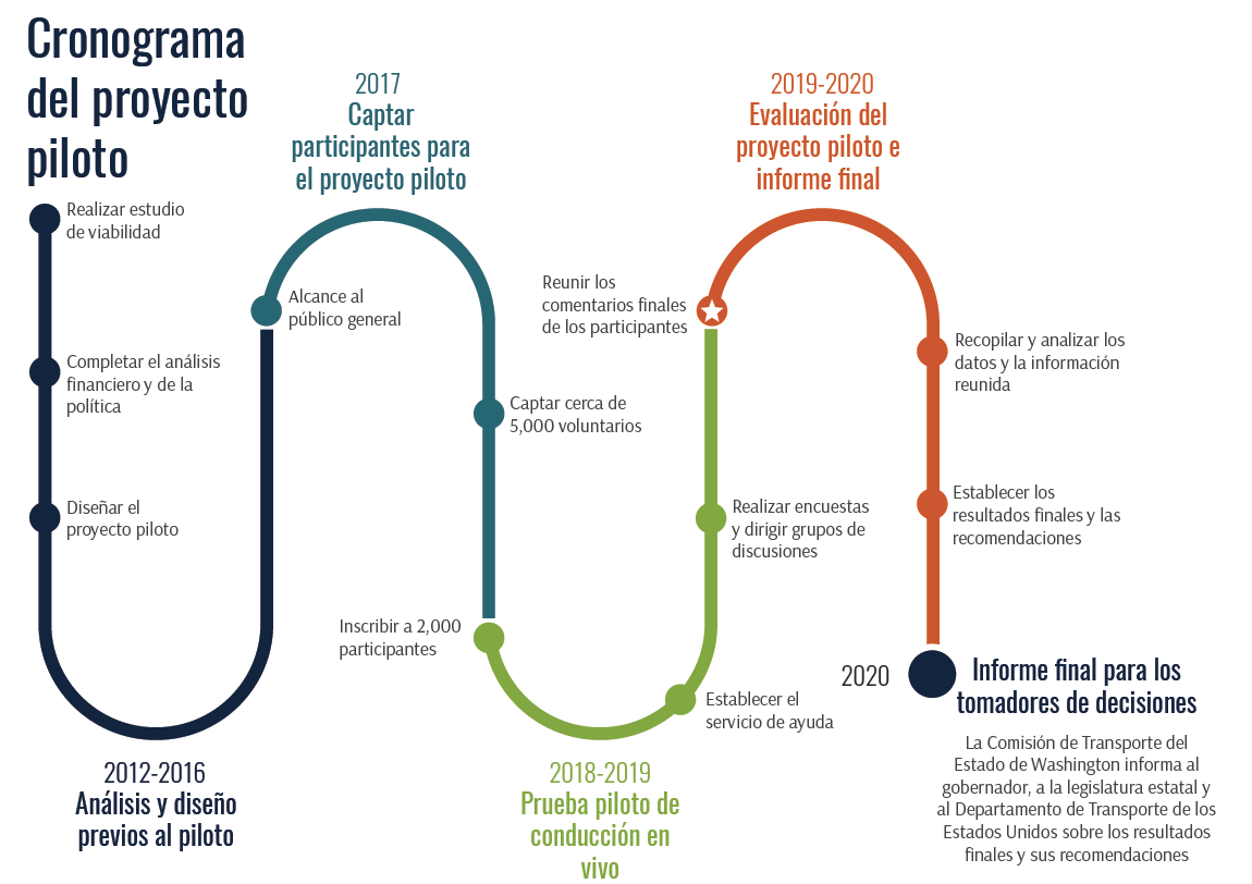 Esta imagen muestra un cronograma del proyecto piloto, que está dividido en cuatro fases principales.