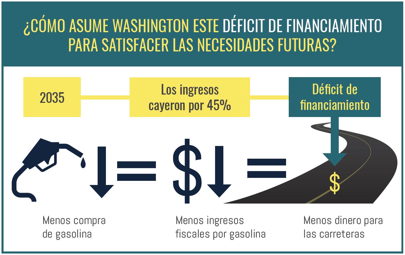 Este gráfico informativo ilustra que para 2035 la eficiencia promedio del consumo de combustible de los vehículos del estado de Washington
