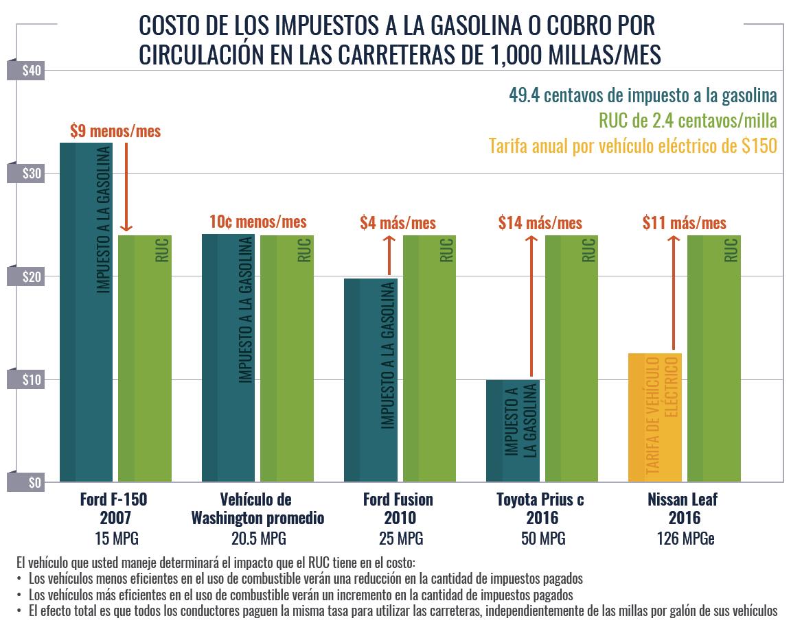 Este gráfico detallado muestra la diferencia de costo entre lo que los conductores pagan actualmente como impuesto sobre la gasolina