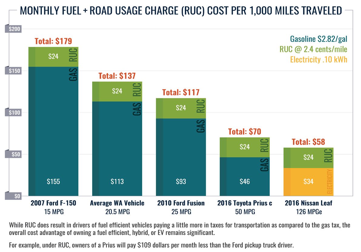 This detailed graph shows the difference in cost that drivers would pay between the existing gas tax and the potential road usage charge